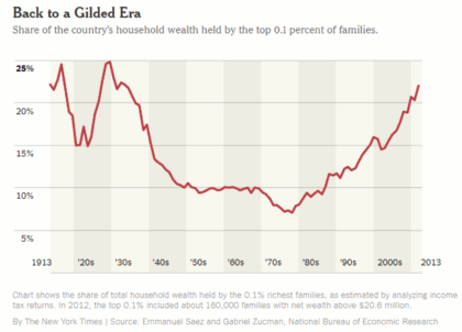 Inequality has returned to the extremes of the Gilded Age