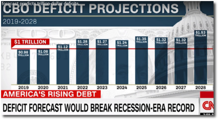 CBO deficit projections